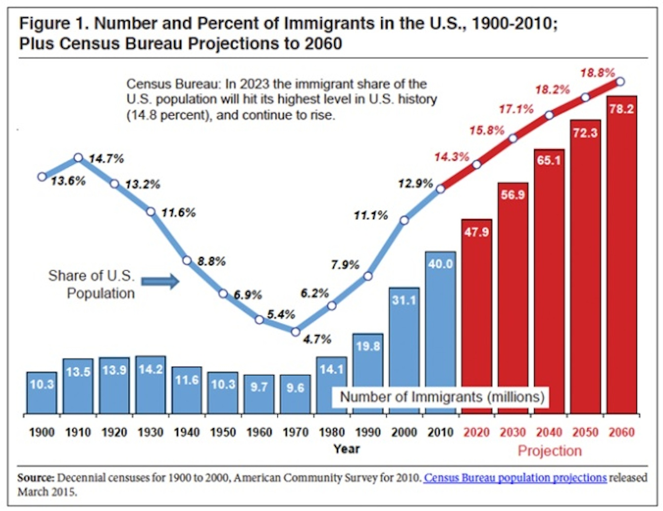 Image result for u.s. legal immigration 1900 to present