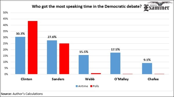 Who got the most airtime during the Democratic debate?