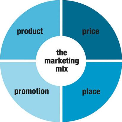 Image result for What do you know about the marketing mix