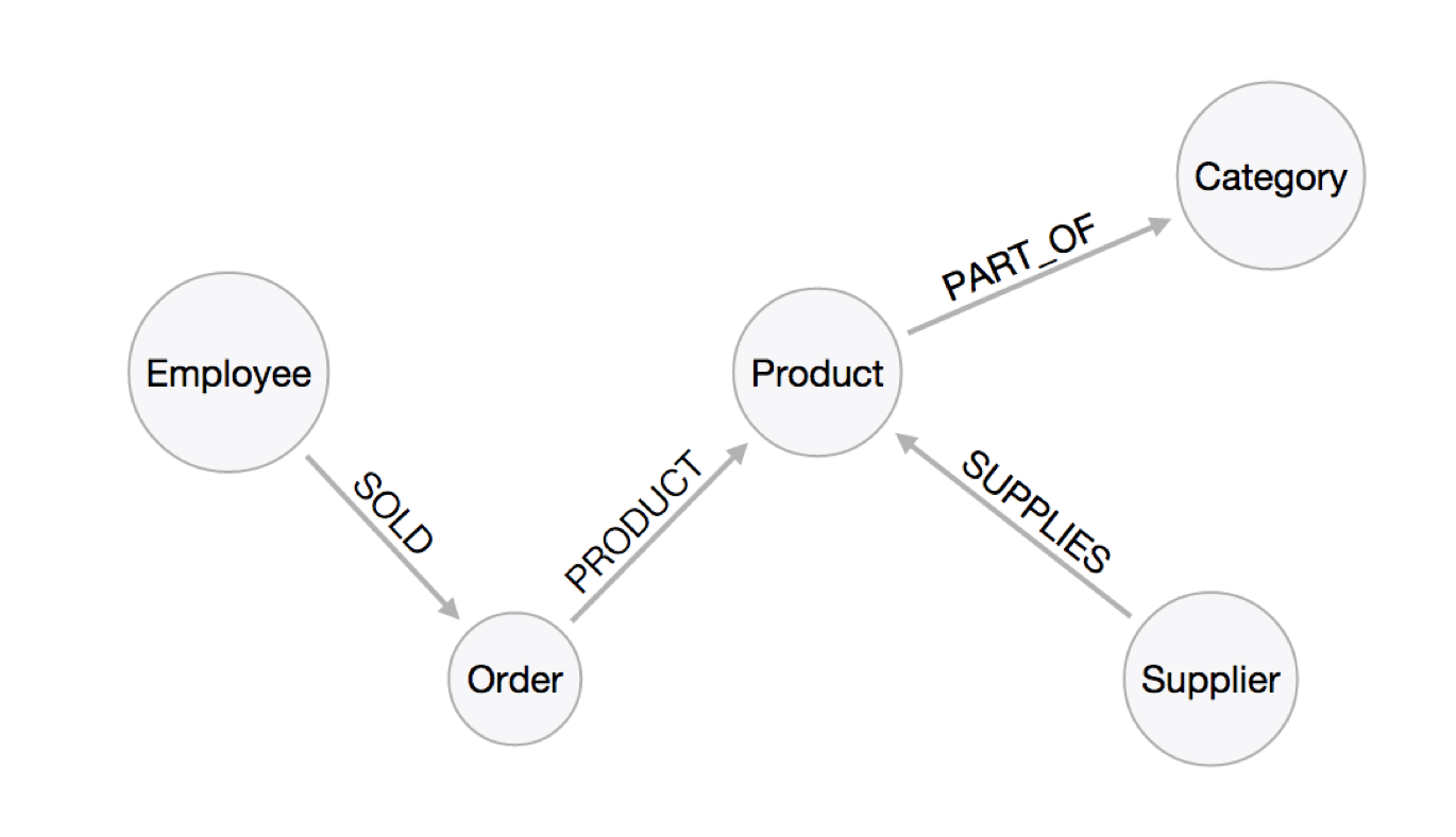 Neo4j Data Import Moving Data From Rdbms To Graph