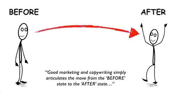 Good marketing articulates the move from the Before state to the After state.