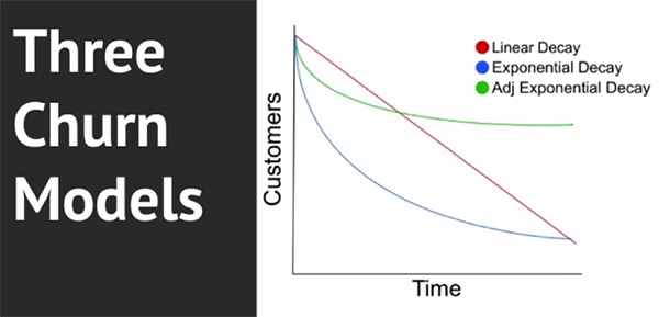 Graph showing the retention curve