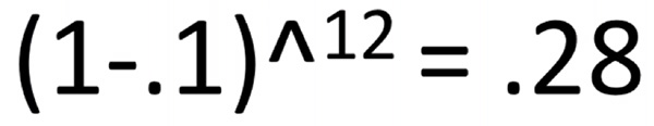 (1-.1)^12=.28