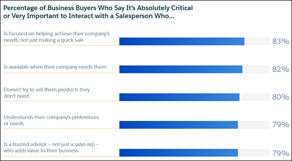 Statistics on what business buyers want salespeople to be like