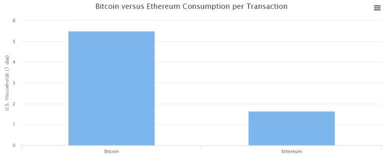 Исследование: на майнинг криптовалют тратится больше электроэнергии, чем потребляет вся Исландия