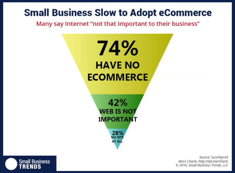 74% small businesses have no ecommerce