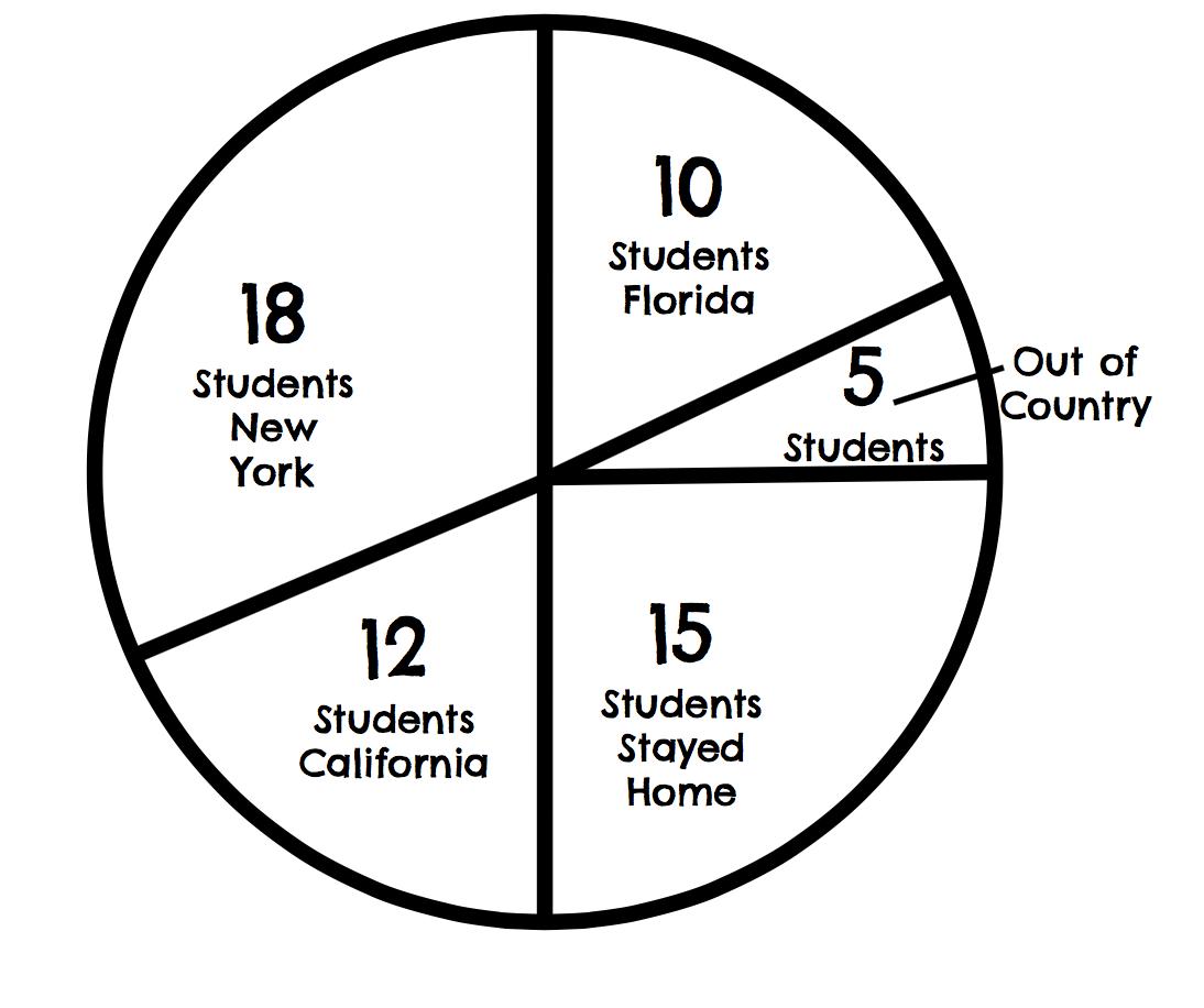 Math 7 Unit 10 7 6g Circle Graphs