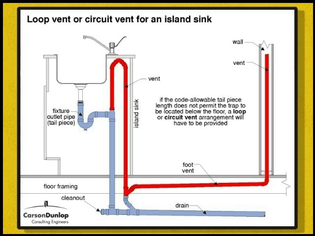 vent pipe in an island sink