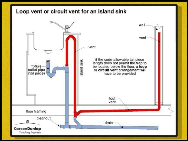 Kitchen Island Vent Pipe Kitchen Design