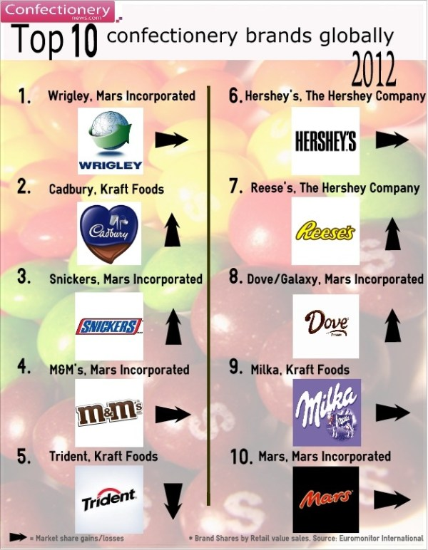Top 10 confectionery brands