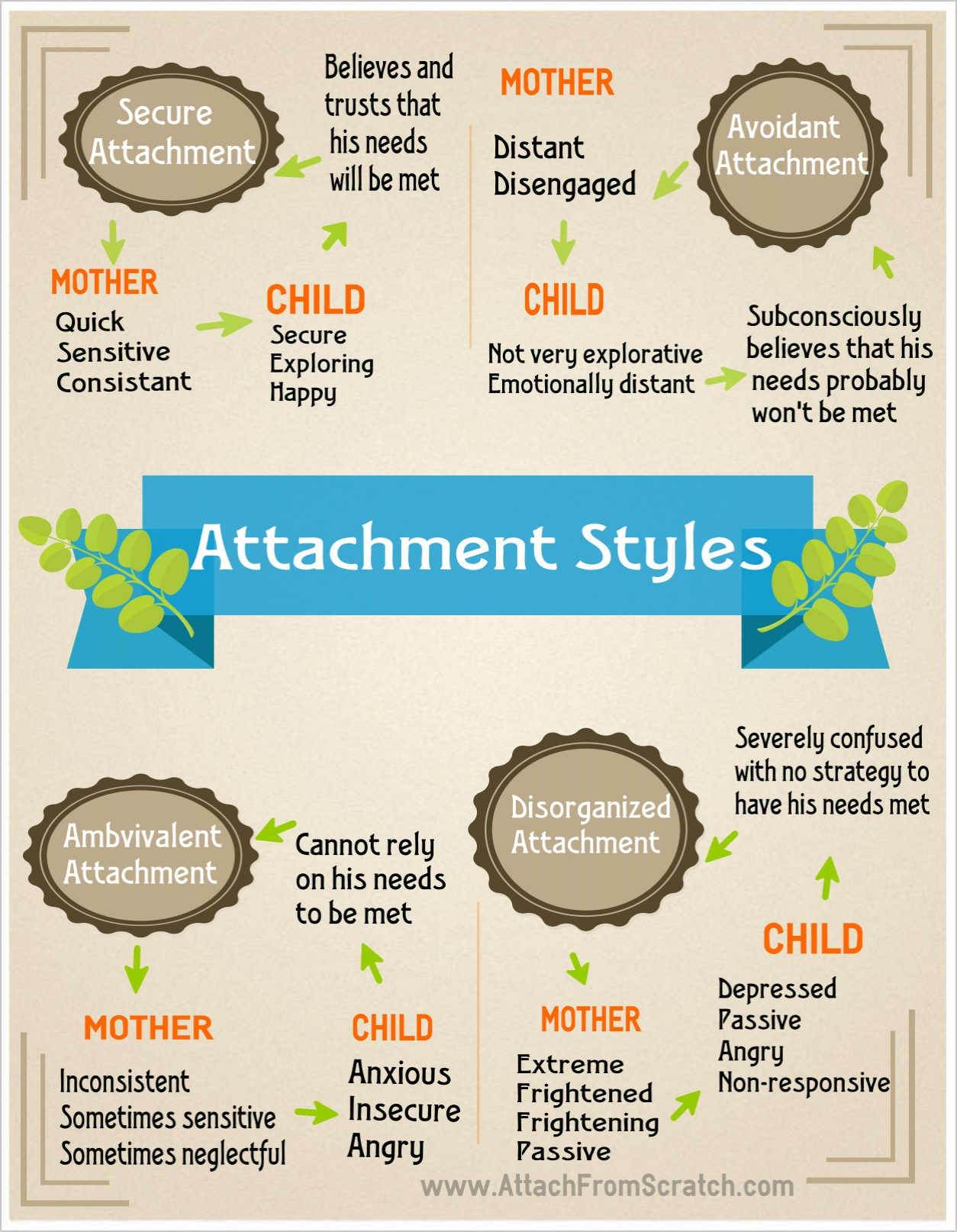 4 Helpful Parenting Style Charts