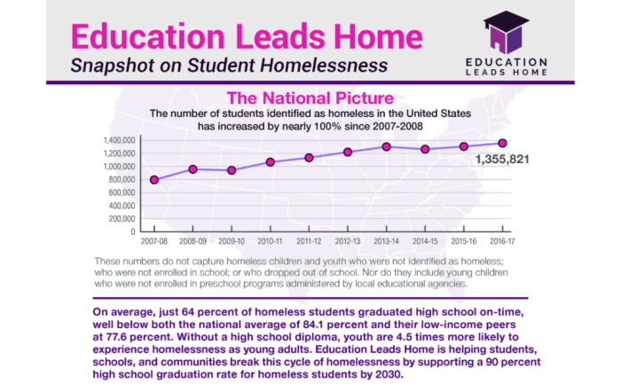 Line graph showing a steadily rising number of homeless students from 800,000 in 2016 to 1,355,821 in 2017