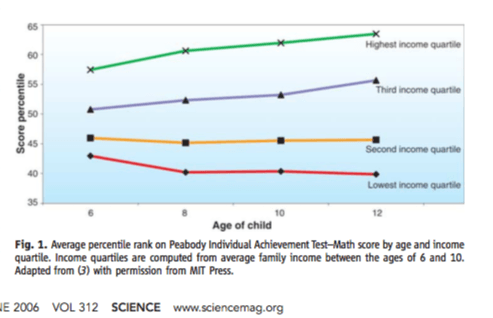 Children by income percentile over time.