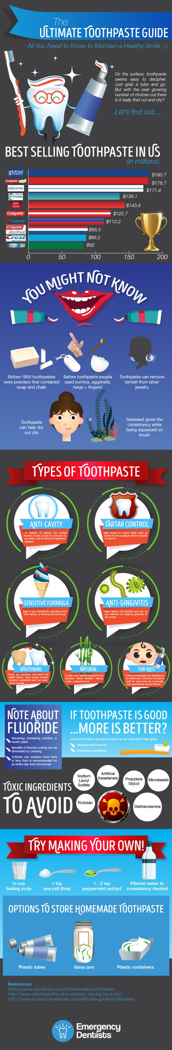 Ultimate Toothpaste Guide: All You Need to Know to Maintain a Healthy Smile