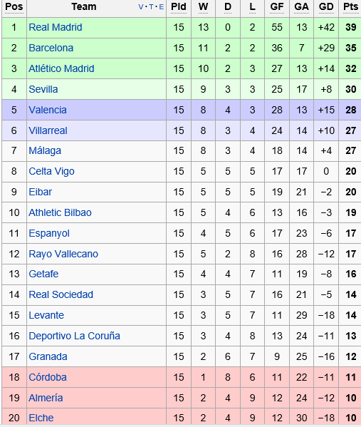 La liga table league 2 - Football conference south league table ...