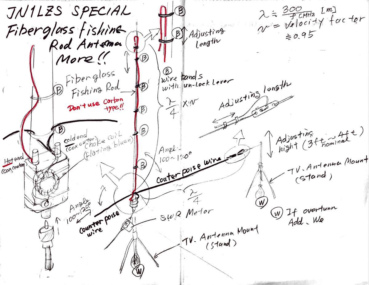 Radio Antenna Books | Wiring Diagram Database