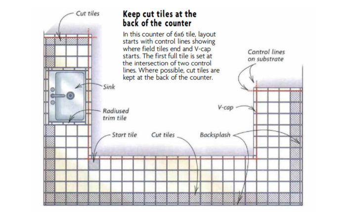 tiling a kitchen counter fine