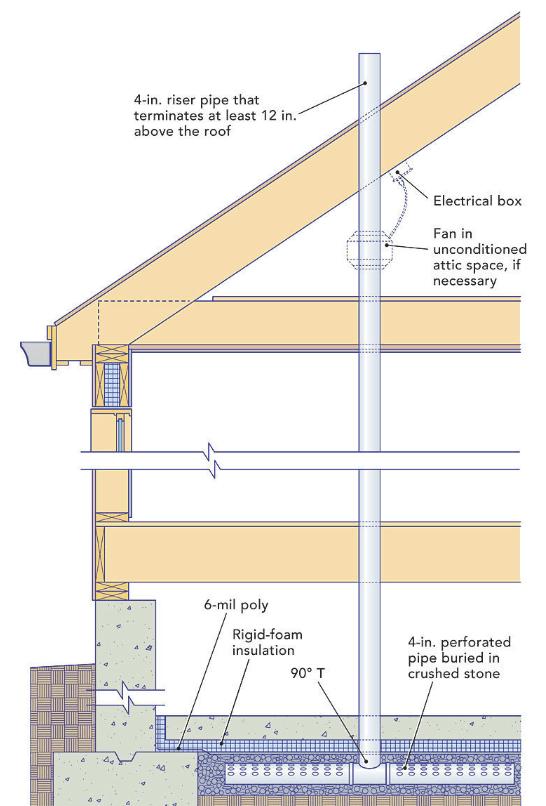 radon mitigation systems fine