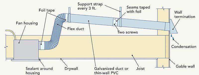 the basics of bath fans fine homebuilding
