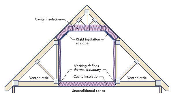 How To Insulate A Cold Floor