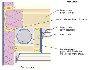 Hiding Ducts In Conditioned Space Fine Homebuilding