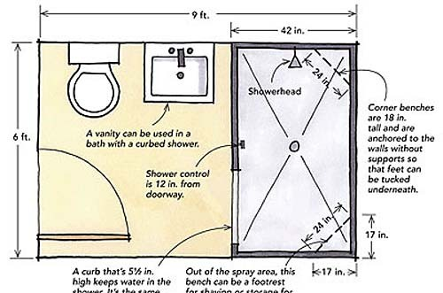 Image Result For Full Size Bath Dimensions