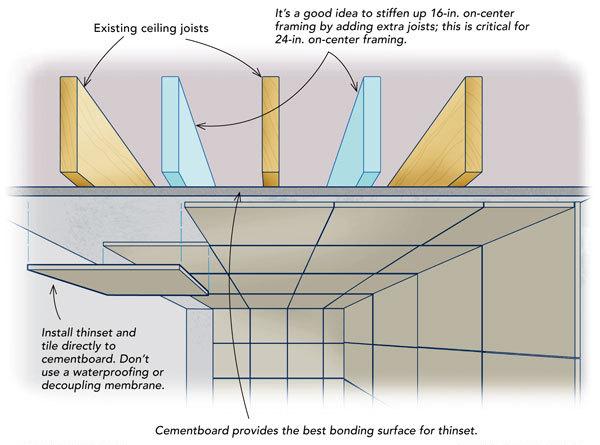keep heavy tile on the ceiling fine