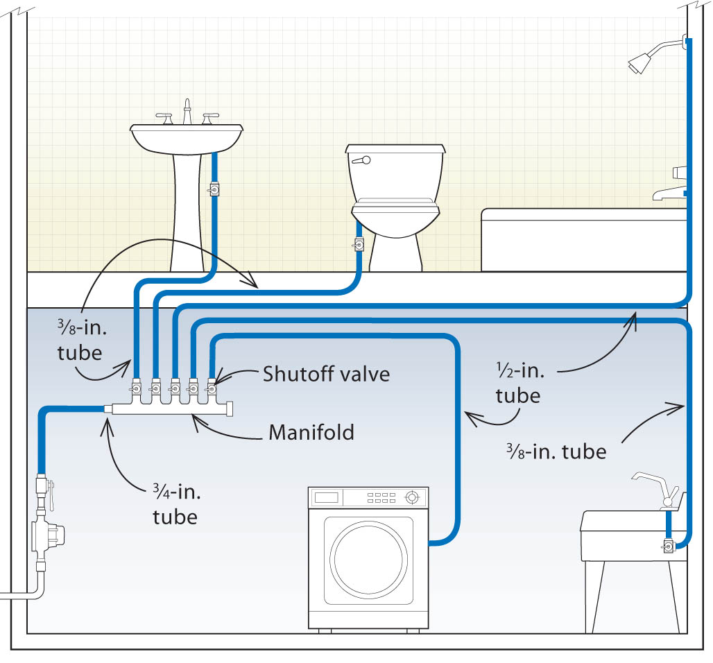 Basic Process Flow Diagram Symbols Valve