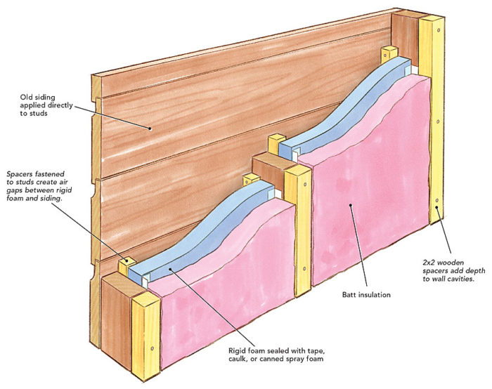 Wall Insulation Options