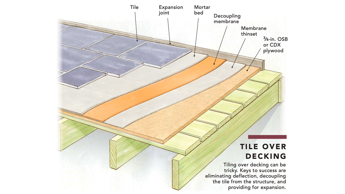 can you install tile over a porch floor