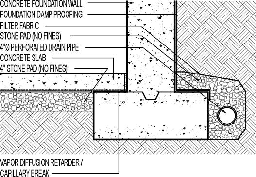 how to install a foundation drain