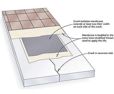 how to install tile over concrete