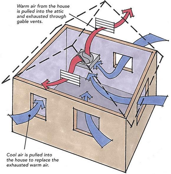 should we install a whole house fan