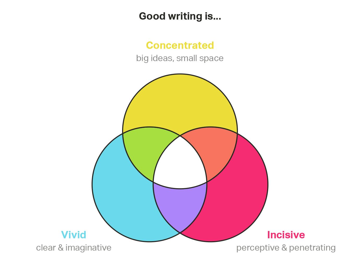Writing trifecta