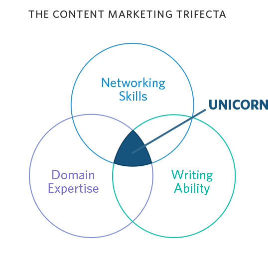 How to Hire an Experienced Content Marketing Manager