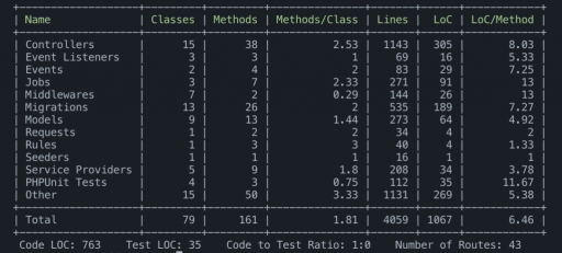 Project code stats