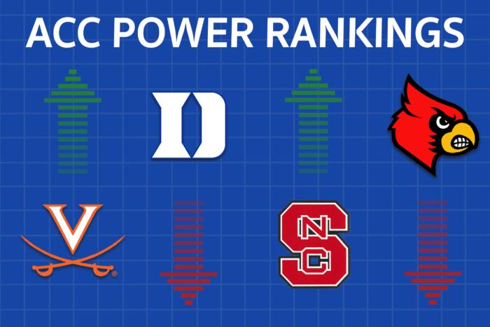 Virginia Soars in Week Six ACC Power Rankings
