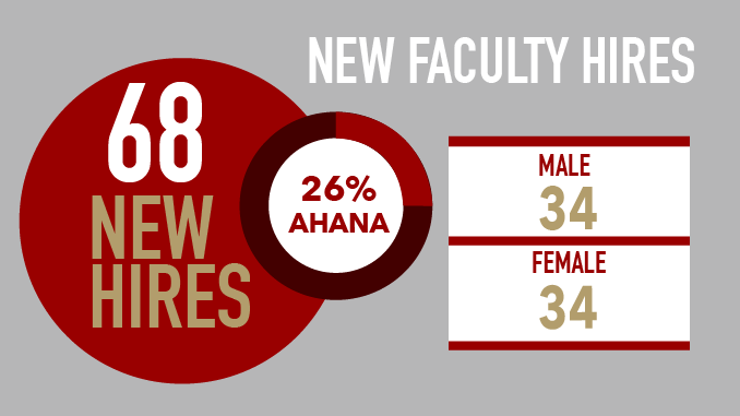 University Makes 68 New Faculty Hires for 2018-19 Year