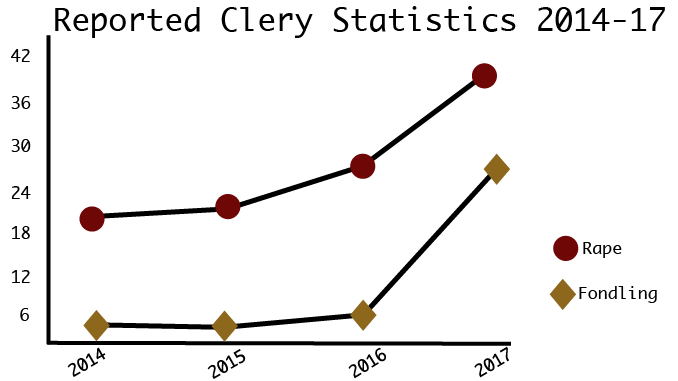 BC Releases Clery Stats, 2017 Numbers Continue Trend of Increased Reporting