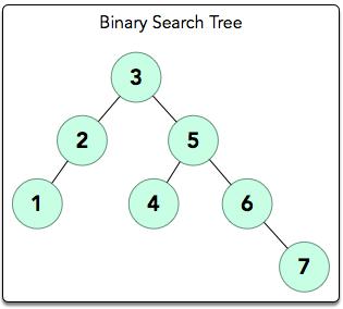 Tree: Height of a Binary Tree Hackerrank