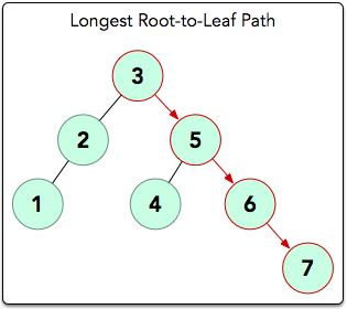 Tree: Height of a Binary Tree Hackerrank