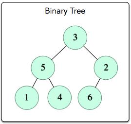Tree: Preorder Traversal Hackerrank