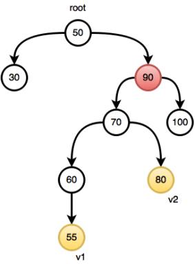 Binary Search Tree : Lowest Common Ancestor Hackerrank