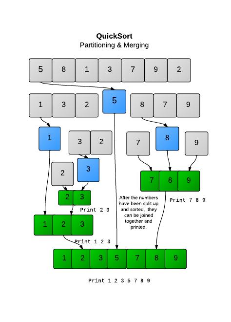 https://i1.wp.com/s3.amazonaws.com/hr-challenge-images/quick-sort/QuickSort.png?resize=474%2C659&ssl=1