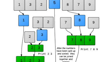 Quicksort 1 Partition Hackerrank problem solution - Coder in Me
