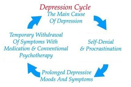 Depression Cycle Graphic - Depression Free Method
