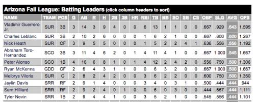 Statistiques Arizona Fall League