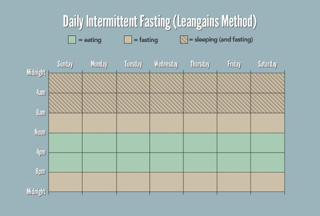 daily-intermittent-fasting