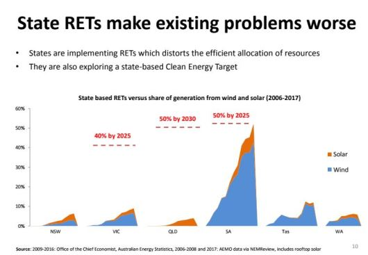 Renewables Generation, Australia, states, wind solar power, graph, 2017