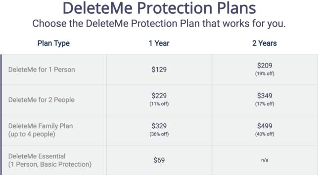 deleteme plan